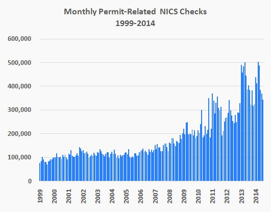 monthly-permit-related-nics-checks-1999-